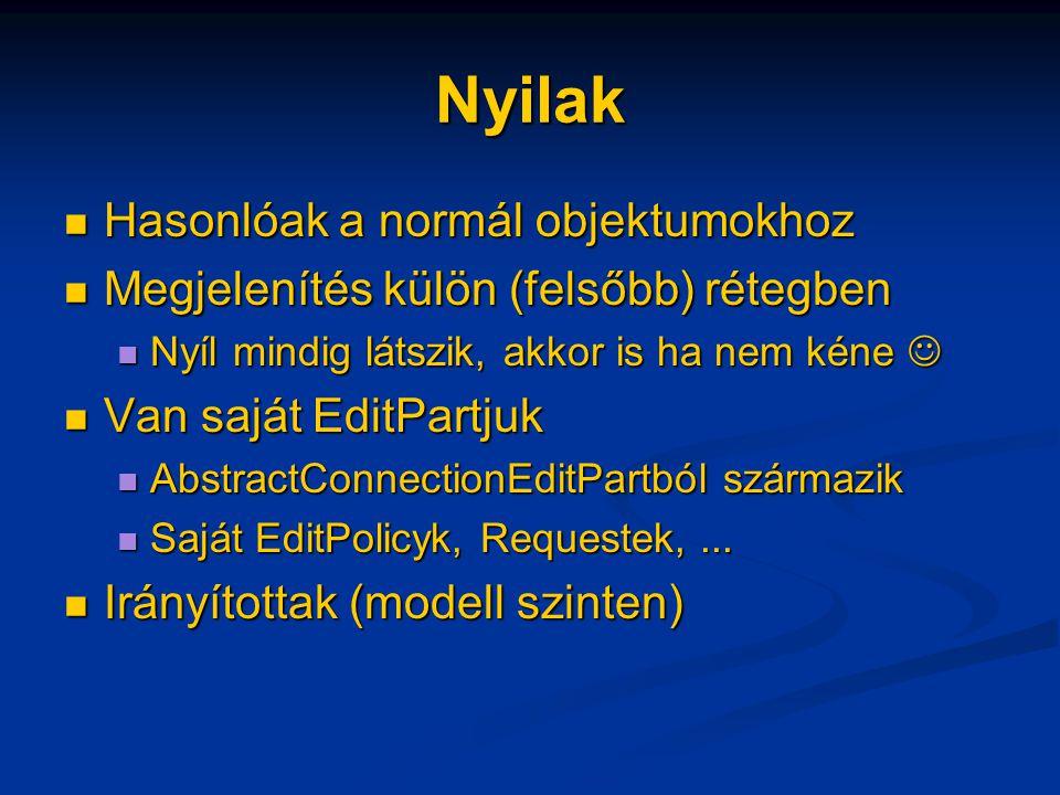 Nyilak Hasonlóak a normál objektumokhoz Hasonlóak a normál objektumokhoz Megjelenítés külön (felsőbb) rétegben Megjelenítés külön (felsőbb) rétegben Nyíl mindig látszik, akkor is ha nem kéne Nyíl mindig látszik, akkor is ha nem kéne Van saját EditPartjuk Van saját EditPartjuk AbstractConnectionEditPartból származik AbstractConnectionEditPartból származik Saját EditPolicyk, Requestek,...
