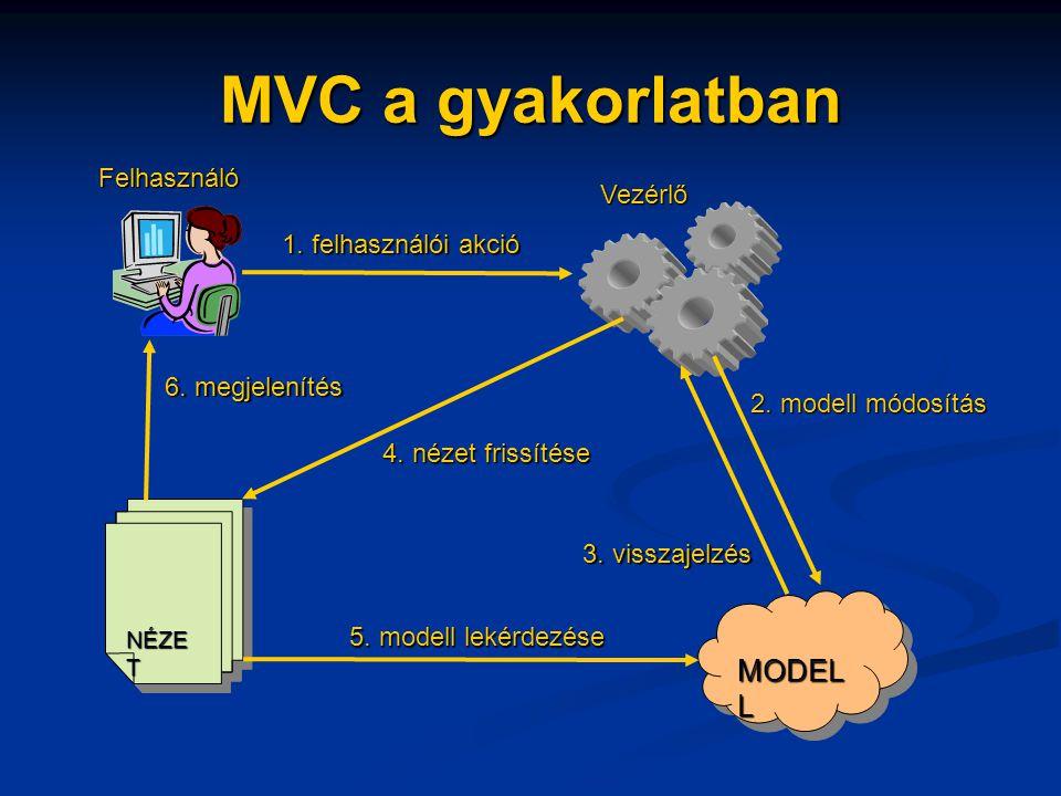MVC a gyakorlatban MODEL L NÉZE T Felhasználó 1. felhasználói akció Vezérlő 2.