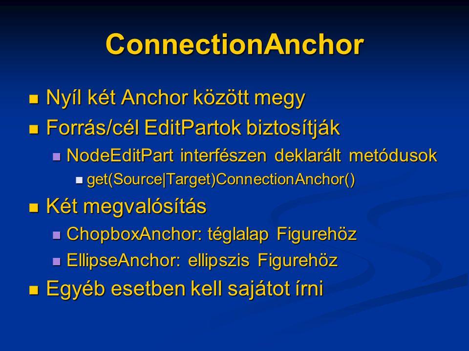 ConnectionAnchor Nyíl két Anchor között megy Nyíl két Anchor között megy Forrás/cél EditPartok biztosítják Forrás/cél EditPartok biztosítják NodeEditPart interfészen deklarált metódusok NodeEditPart interfészen deklarált metódusok get(Source|Target)ConnectionAnchor() get(Source|Target)ConnectionAnchor() Két megvalósítás Két megvalósítás ChopboxAnchor: téglalap Figurehöz ChopboxAnchor: téglalap Figurehöz EllipseAnchor: ellipszis Figurehöz EllipseAnchor: ellipszis Figurehöz Egyéb esetben kell sajátot írni Egyéb esetben kell sajátot írni