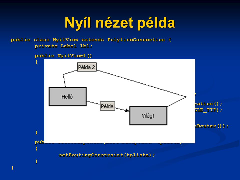 Nyíl nézet példa public class NyilView extends PolylineConnection { private Label lbl; public NyilView1() { lbl = new Label(); lbl.setOpaque(true); lbl.setBorder(new LineBorder()); add(lbl, new ConnectionLocator(this, ConnectionLocator.MIDDLE)); PolygonDecoration decors = new PolygonDecoration(); decors.setTemplate(PolygonDecoration.TRIANGLE_TIP); setTargetDecoration(decors); setConnectionRouter(new BendpointConnectionRouter()); } public setTorespontok(List tplista) { setRoutingConstraint(tplista); } }