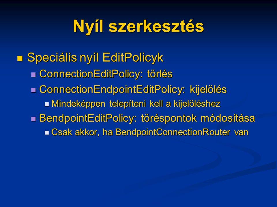 Nyíl szerkesztés Speciális nyíl EditPolicyk Speciális nyíl EditPolicyk ConnectionEditPolicy: törlés ConnectionEditPolicy: törlés ConnectionEndpointEditPolicy: kijelölés ConnectionEndpointEditPolicy: kijelölés Mindeképpen telepíteni kell a kijelöléshez Mindeképpen telepíteni kell a kijelöléshez BendpointEditPolicy: töréspontok módosítása BendpointEditPolicy: töréspontok módosítása Csak akkor, ha BendpointConnectionRouter van Csak akkor, ha BendpointConnectionRouter van
