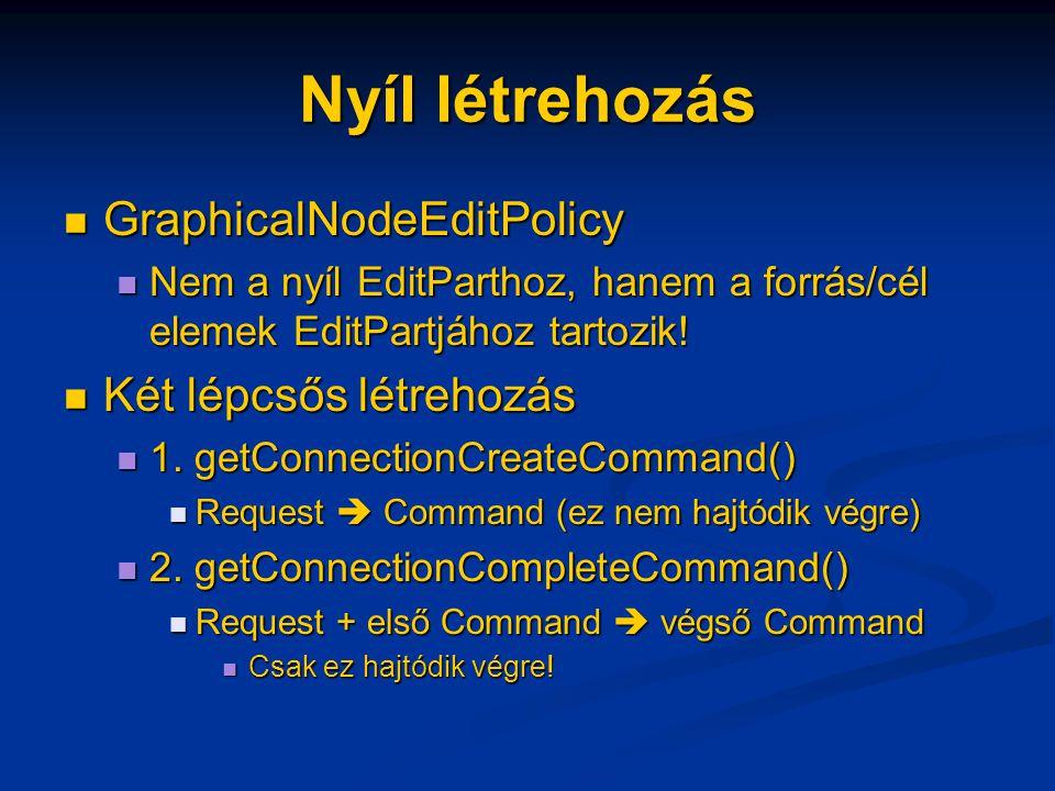 Nyíl létrehozás GraphicalNodeEditPolicy GraphicalNodeEditPolicy Nem a nyíl EditParthoz, hanem a forrás/cél elemek EditPartjához tartozik.