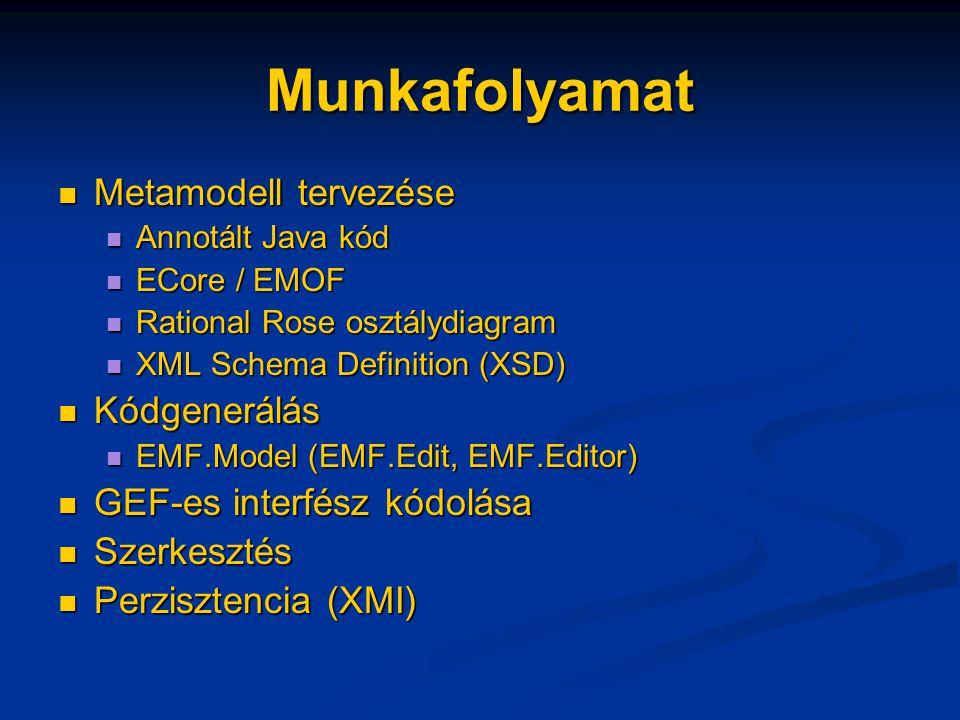 Munkafolyamat Metamodell tervezése Metamodell tervezése Annotált Java kód Annotált Java kód ECore / EMOF ECore / EMOF Rational Rose osztálydiagram Rational Rose osztálydiagram XML Schema Definition (XSD) XML Schema Definition (XSD) Kódgenerálás Kódgenerálás EMF.Model (EMF.Edit, EMF.Editor) EMF.Model (EMF.Edit, EMF.Editor) GEF-es interfész kódolása GEF-es interfész kódolása Szerkesztés Szerkesztés Perzisztencia (XMI) Perzisztencia (XMI)