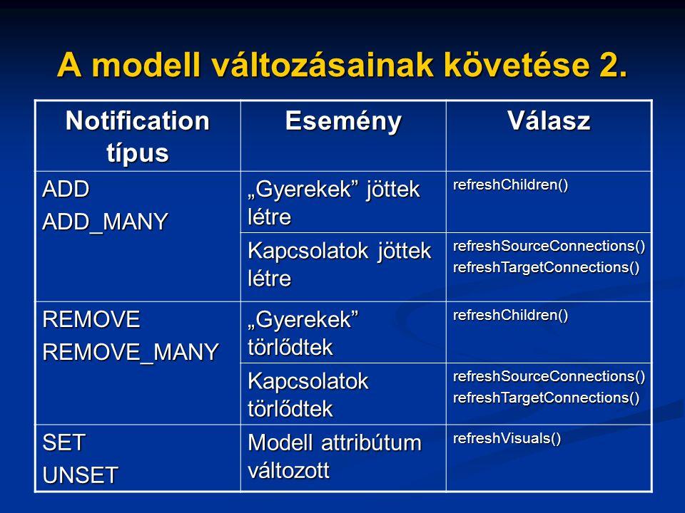 A modell változásainak követése 2.