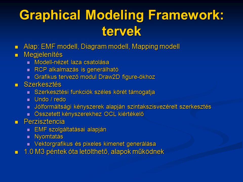 Graphical Modeling Framework: tervek Alap: EMF modell, Diagram modell, Mapping modell Alap: EMF modell, Diagram modell, Mapping modell Megjelenítés Megjelenítés Modell-nézet laza csatolása Modell-nézet laza csatolása RCP alkalmazás is generálható RCP alkalmazás is generálható Grafikus tervező modul Draw2D figure-ökhoz Grafikus tervező modul Draw2D figure-ökhoz Szerkesztés Szerkesztés Szerkesztési funkciók széles körét támogatja Szerkesztési funkciók széles körét támogatja Undo / redo Undo / redo Jólformáltsági kényszerek alapján szintakszisvezérelt szerkesztés Jólformáltsági kényszerek alapján szintakszisvezérelt szerkesztés Összetett kényszerekhez OCL kiértékelő Összetett kényszerekhez OCL kiértékelő Perzisztencia Perzisztencia EMF szolgáltatásai alapján EMF szolgáltatásai alapján Nyomtatás Nyomtatás Vektorgrafikus és pixeles kimenet generálása Vektorgrafikus és pixeles kimenet generálása 1.0 M3 péntek óta letölthető, alapok működnek 1.0 M3 péntek óta letölthető, alapok működnek