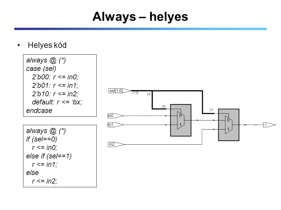 Always – helyes Helyes kód always @ (*) case (sel) 2'b00: r <= in0; 2'b01: r <= in1; 2'b10: r <= in2; default: r <= 'bx; endcase always @ (*) if (sel=