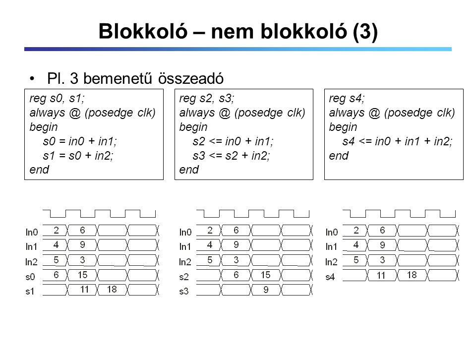 Blokkoló – nem blokkoló (3) reg s2, s3; always @ (posedge clk) begin s2 <= in0 + in1; s3 <= s2 + in2; end reg s0, s1; always @ (posedge clk) begin s0