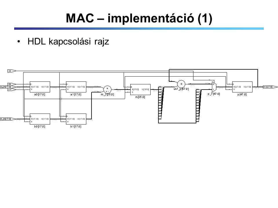 MAC – implementáció (1) HDL kapcsolási rajz