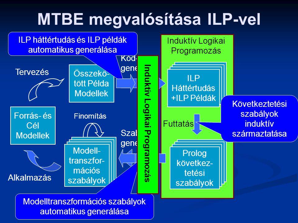 MTBE megvalósítása ILP-vel Alkalmazás Tervezés Finomítás Összekö- tött Példa Modellek Induktív Logikai Programozás Futtatás Kód- generálás Szabály- ge