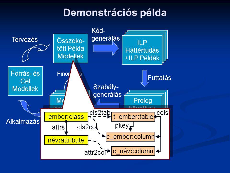 Demonstrációs példa Alkalmazás Tervezés Finomítás Összekö- tött Példa Modellek Futtatás Kód- generálás Szabály- generálás ILP Háttértudás +ILP Példák