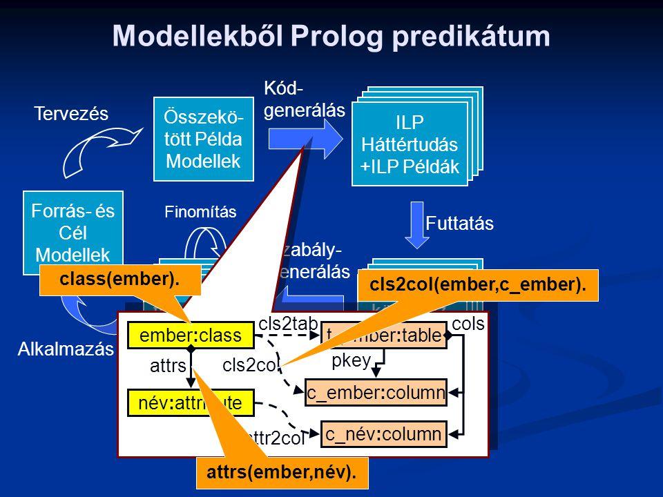 Modellekből Prolog predikátum Alkalmazás Tervezés Finomítás Összekö- tött Példa Modellek Futtatás Kód- generálás Szabály- generálás ILP Háttértudás +I