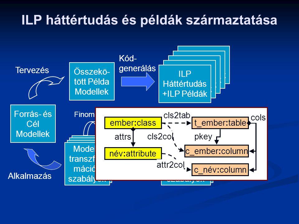 ILP Háttértudás +ILP Példák ILP háttértudás és példák származtatása Tervezés Összekö- tött Példa Modellek Kód- generálás ILP Háttértudás +ILP Példák I