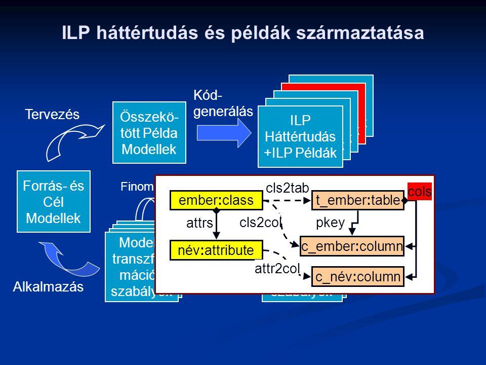 ILP Háttértudás +ILP Példák Tervezés Összekö- tött Példa Modellek Kód- generálás ILP Háttértudás +ILP Példák ILP Háttértudás +ILP Példák ILP Háttértud