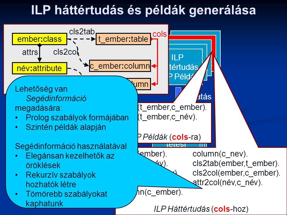 ILP háttértudás és példák generálása ILP Háttértudás +ILP Példák Alkalmazás Tervezés Finomítás Összekö- tött Példa Modellek Kód- generálás Futtatás Sz