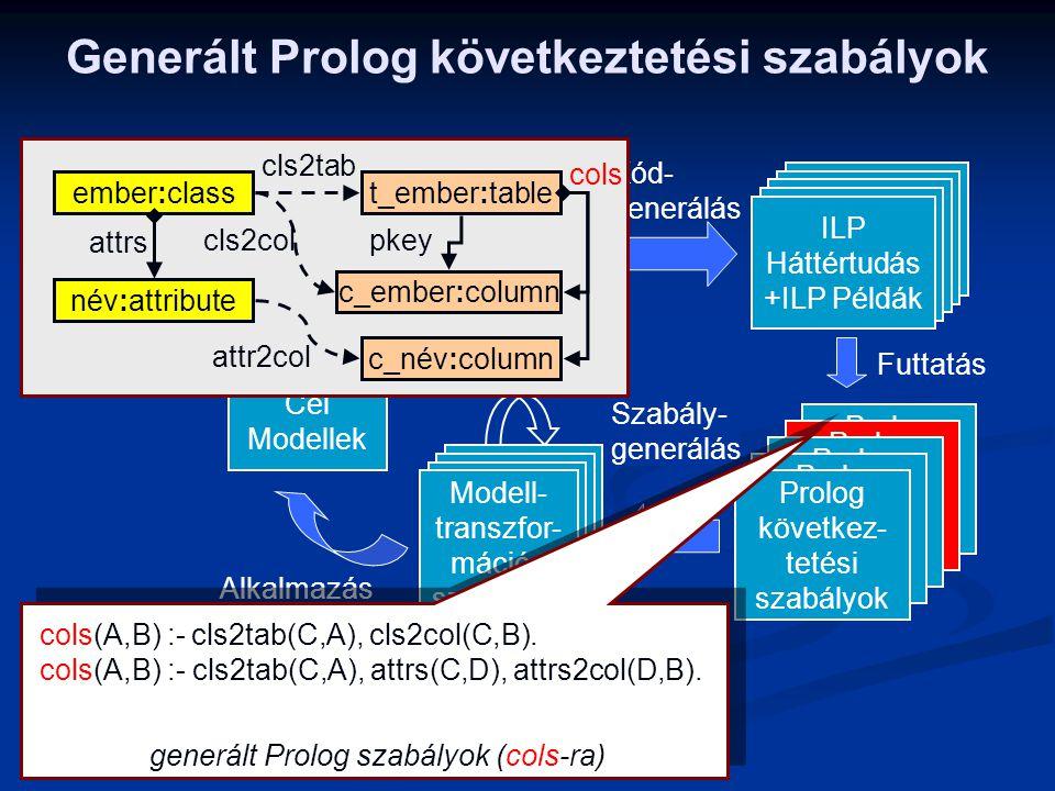 Generált Prolog következtetési szabályok ILP Háttértudás +ILP Példák Alkalmazás Tervezés Finomítás Összekö- tött Példa Modellek Kód- generálás Futtatá