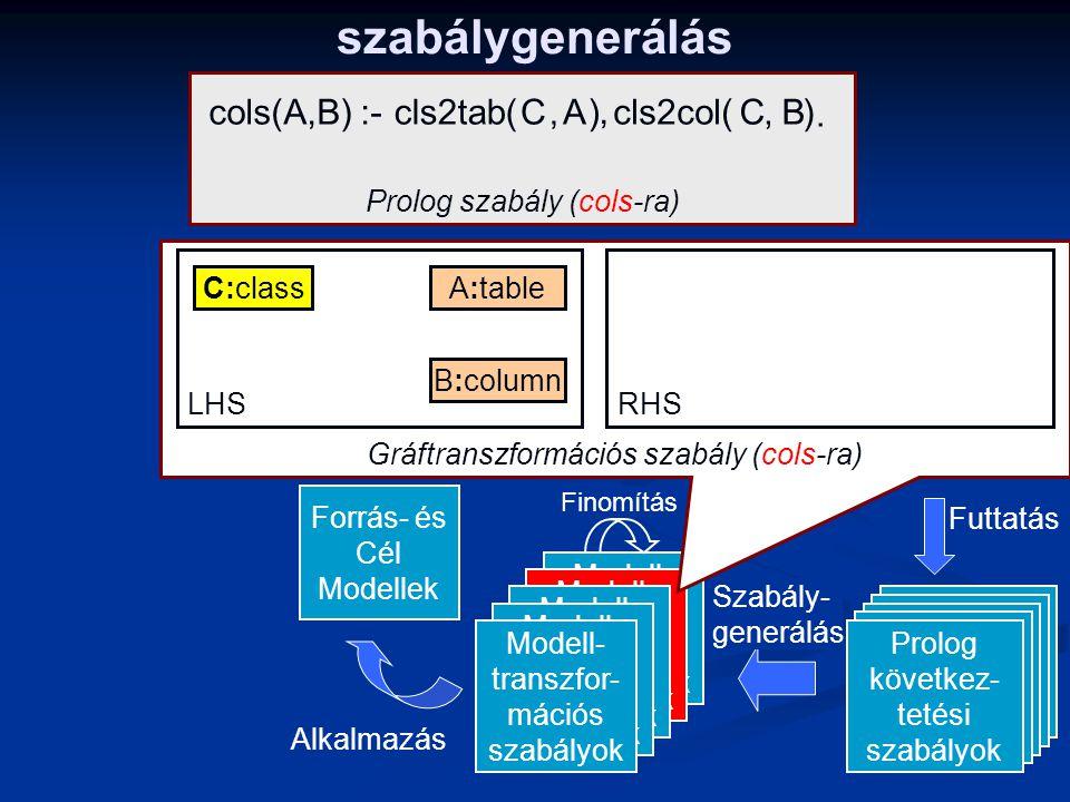 szabálygenerálás Modell- transzfor- mációs szabályok ILP Háttértudás +ILP Példák Alkalmazás Tervezés Finomítás Összekö- tött Példa Modellek Kód- gener