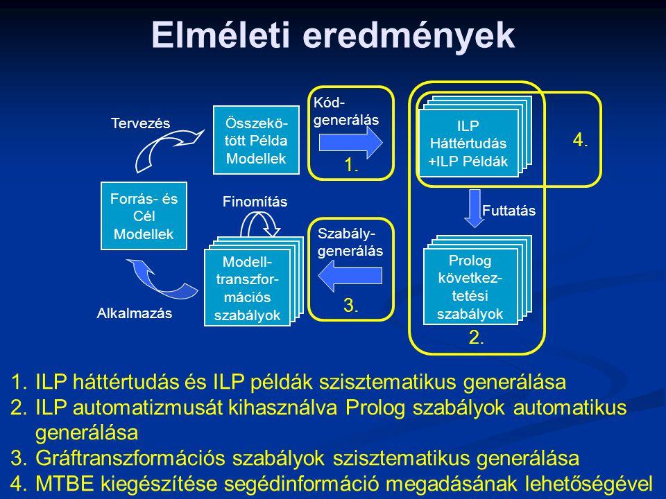 Elméleti eredmények 1.ILP háttértudás és ILP példák szisztematikus generálása 2.ILP automatizmusát kihasználva Prolog szabályok automatikus generálása