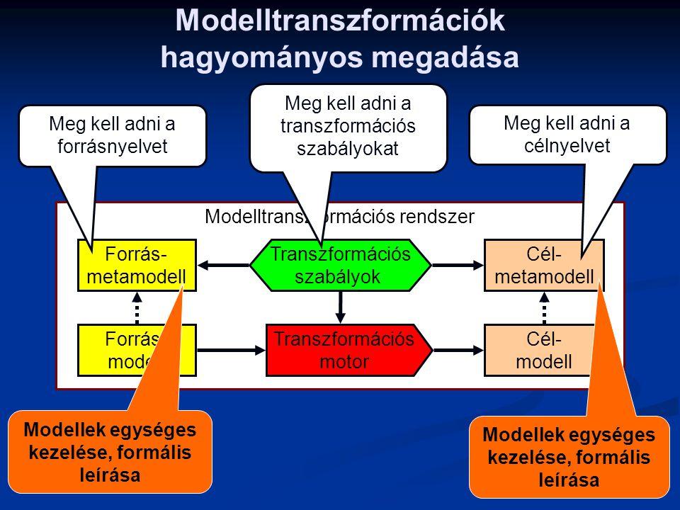 Modelltranszformációs rendszer Modelltranszformációk hagyományos megadása Forrás- modell Forrás- metamodell Cél- modell Cél- metamodell Transzformáció