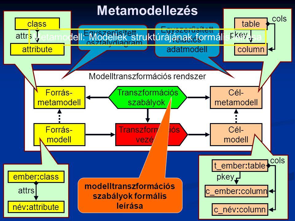 Modelltranszformációs rendszer Metamodellezés Forrás- modell Forrás- metamodell Cél- modell Cél- metamodell Transzformációs szabályok Transzformációs