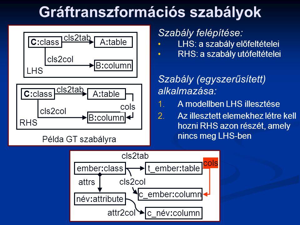 Példa GT szabályra Gráftranszformációs szabályok LHS C:classA:table B:column cls2tab cls2col RHS C:classA:table B:column cls2tab cls2col cols ember:cl