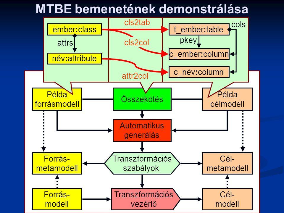 MTBE bemenetének demonstrálása MTBE = Modell transzformáció példák alapján Forrás- modell Forrás- metamodell Cél- modell Cél- metamodell Transzformáci