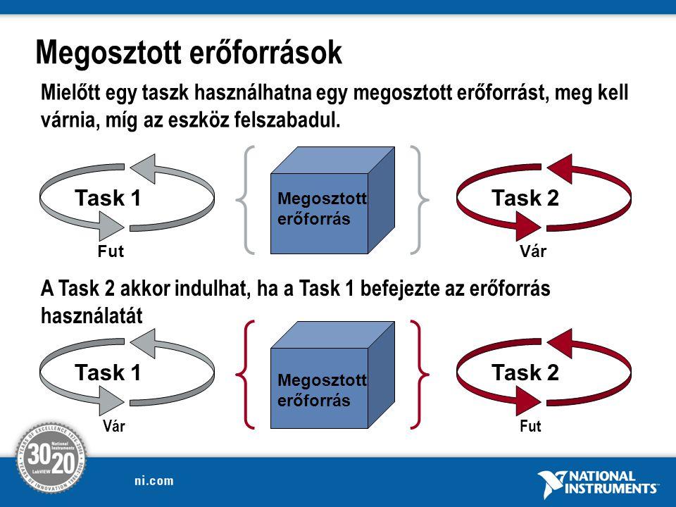 Megosztott erőforrások Mielőtt egy taszk használhatna egy megosztott erőforrást, meg kell várnia, míg az eszköz felszabadul.