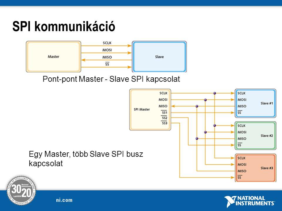 SPI kommunikáció Pont-pont Master - Slave SPI kapcsolat Egy Master, több Slave SPI busz kapcsolat