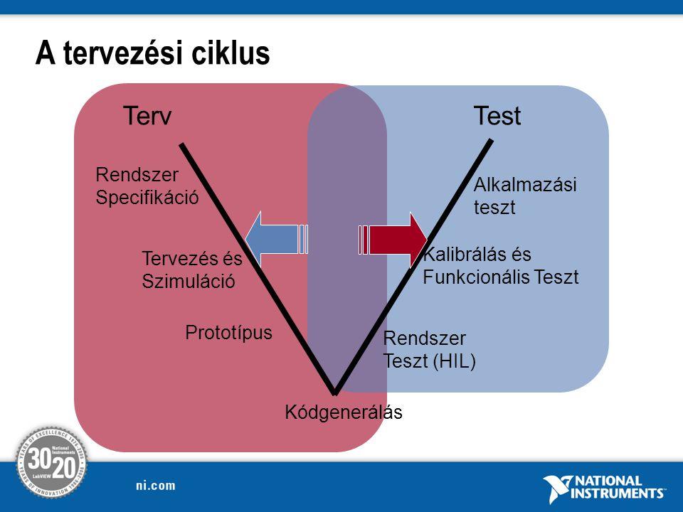 Rendszer Specifikáció Prototípus Kódgenerálás Rendszer Teszt (HIL) Kalibrálás és Funkcionális Teszt Alkalmazási teszt Tervezés és Szimuláció TervTest A tervezési ciklus