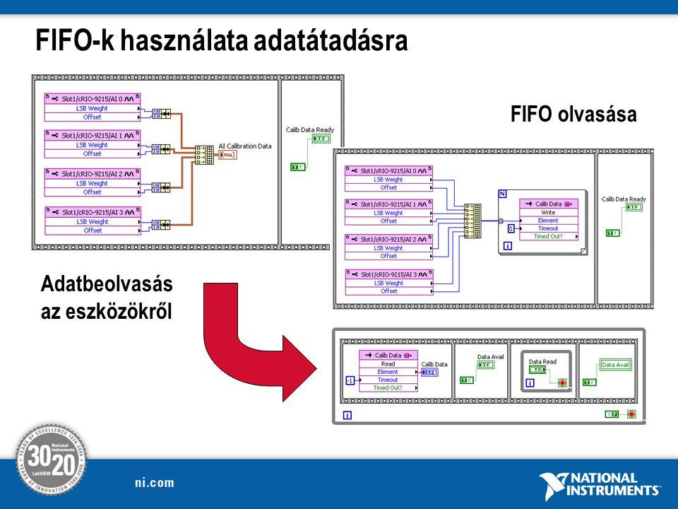 FIFO-k használata adatátadásra Adatbeolvasás az eszközökről FIFO olvasása