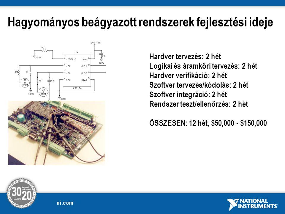 Hardver tervezés: 2 hét Logikai és áramköri tervezés: 2 hét Hardver verifikáció: 2 hét Szoftver tervezés/kódolás: 2 hét Szoftver integráció: 2 hét Rendszer teszt/ellenőrzés: 2 hét ÖSSZESEN: 12 hét, $50,000 - $150,000 Hagyományos beágyazott rendszerek fejlesztési ideje