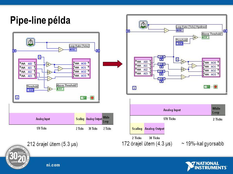 Pipe-line példa 212 órajel ütem (5.3 μs) 172 órajel ütem (4.3 μs) ~ 19%-kal gyorsabb