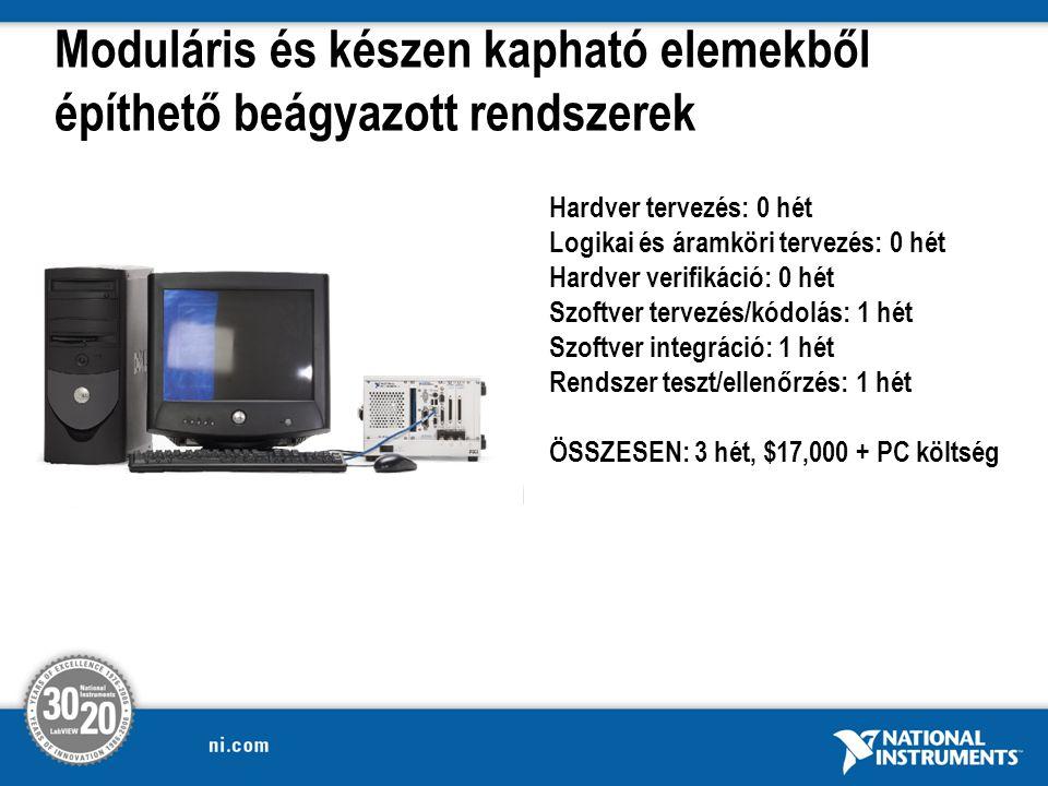 Moduláris és készen kapható elemekből építhető beágyazott rendszerek Hardver tervezés: 0 hét Logikai és áramköri tervezés: 0 hét Hardver verifikáció: 0 hét Szoftver tervezés/kódolás: 1 hét Szoftver integráció: 1 hét Rendszer teszt/ellenőrzés: 1 hét ÖSSZESEN: 3 hét, $17,000 + PC költség