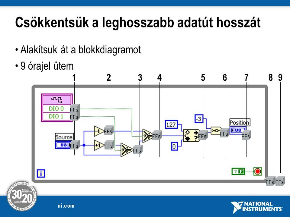 Csökkentsük a leghosszabb adatút hosszát Alakítsuk át a blokkdiagramot 9 órajel ütem 1234567 FFs 89