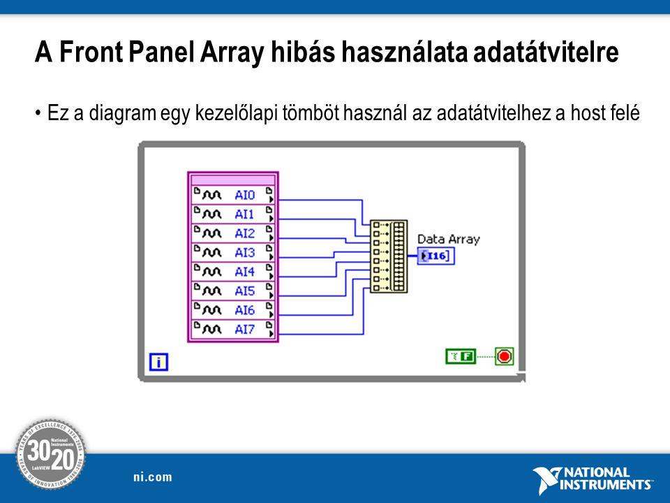A Front Panel Array hibás használata adatátvitelre Ez a diagram egy kezelőlapi tömböt használ az adatátvitelhez a host felé
