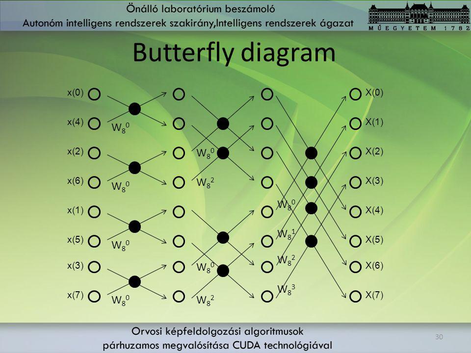 Butterfly diagram 30 W83W83 W80W80 W80W80 W80W80 W80W80 W80W80 W80W80 W80W80 W82W82 W82W82 W82W82 W81W81 x(4) x(0) x(2) x(1) x(6) x(5) x(3) x(7) X(0)