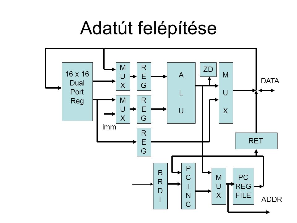 Adatút felépítése REGREG 16 x 16 Dual Port Reg MUXMUX MUXMUX MUXMUX MUXMUX REGREG REGREG ALUALU MUXMUX imm ZD PCINCPCINC BRDIBRDI MUXMUX PC REG FILE RET DATA ADDR