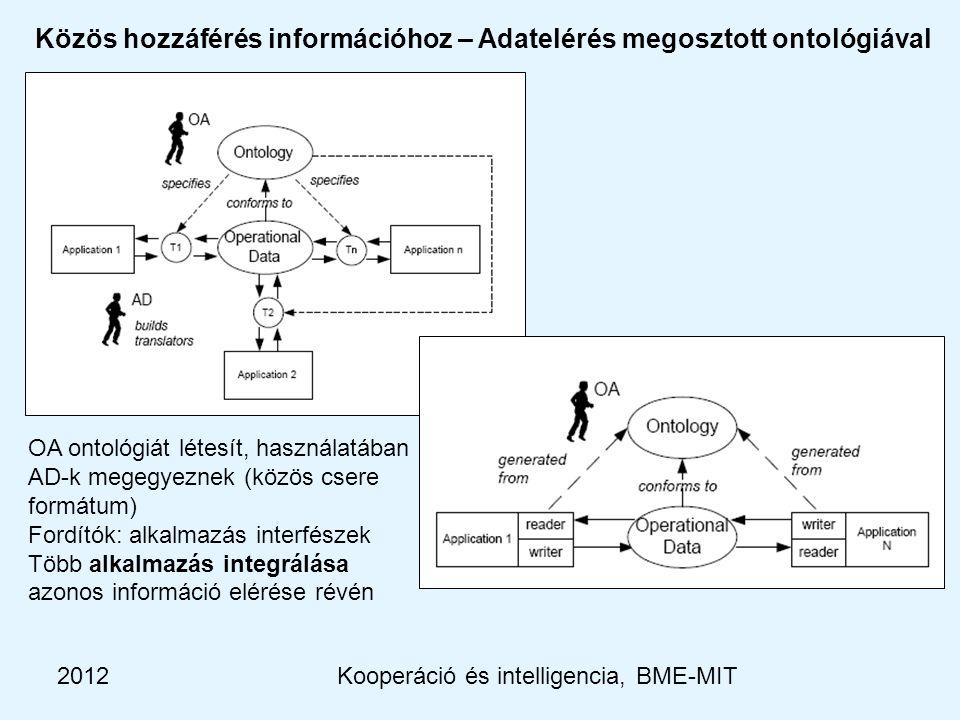 2012Kooperáció és intelligencia, BME-MIT Közös hozzáférés információhoz – Adatelérés megosztott ontológiával OA ontológiát létesít, használatában AD-k megegyeznek (közös csere formátum) Fordítók: alkalmazás interfészek Több alkalmazás integrálása azonos információ elérése révén