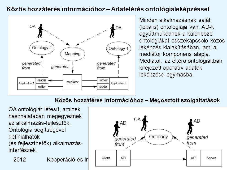 2012Kooperáció és intelligencia, BME-MIT Közös hozzáférés információhoz – Adatelérés ontológialeképzéssel Minden alkalmazásnak saját (lokális) ontológiája van.