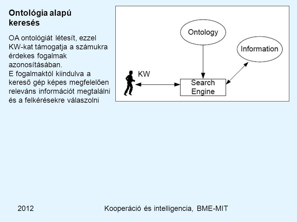 2012Kooperáció és intelligencia, BME-MIT Ontológia alapú keresés OA ontológiát létesít, ezzel KW-kat támogatja a számukra érdekes fogalmak azonosításában.