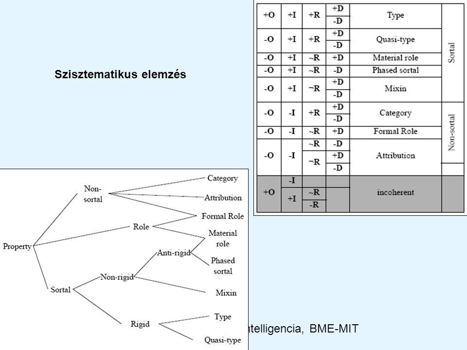 2012Kooperáció és intelligencia, BME-MIT Szisztematikus elemzés