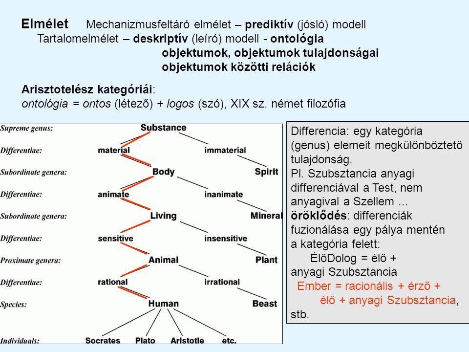 2012 Elmélet Mechanizmusfeltáró elmélet – prediktív (jósló) modell Tartalomelmélet – deskriptív (leíró) modell - ontológia objektumok, objektumok tulajdonságai objektumok közötti relációk Arisztotelész kategóriái: ontológia = ontos (létező) + logos (szó), XIX sz.