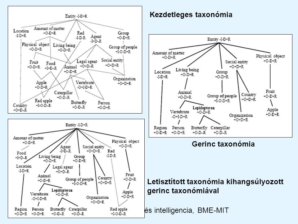 2012Kooperáció és intelligencia, BME-MIT Kezdetleges taxonómia Gerinc taxonómia Letisztított taxonómia kihangsúlyozott gerinc taxonómiával