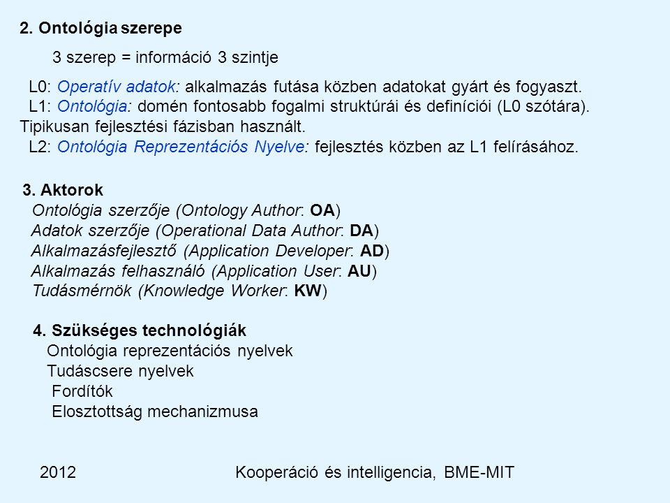 2012Kooperáció és intelligencia, BME-MIT 2.