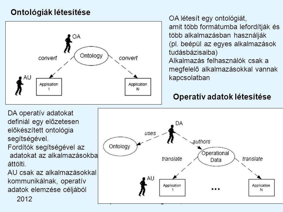 2012 Kooperáció és intelligencia, BME-MIT Ontológiák létesítése OA létesít egy ontológiát, amit több formátumba lefordítják és több alkalmazásban használják (pl.