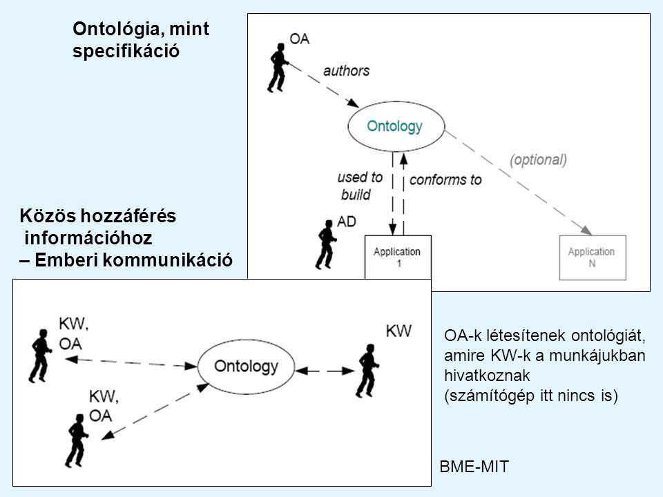 2012Kooperáció és intelligencia, BME-MIT Közös hozzáférés információhoz – Emberi kommunikáció OA-k létesítenek ontológiát, amire KW-k a munkájukban hivatkoznak (számítógép itt nincs is) Ontológia, mint specifikáció