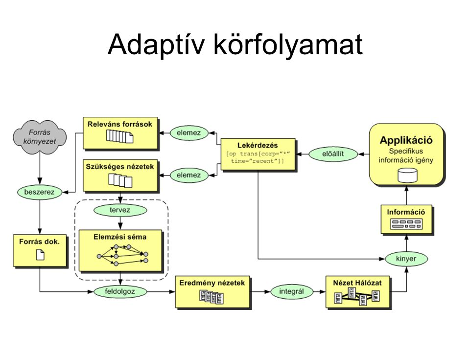 Adaptív körfolyamat