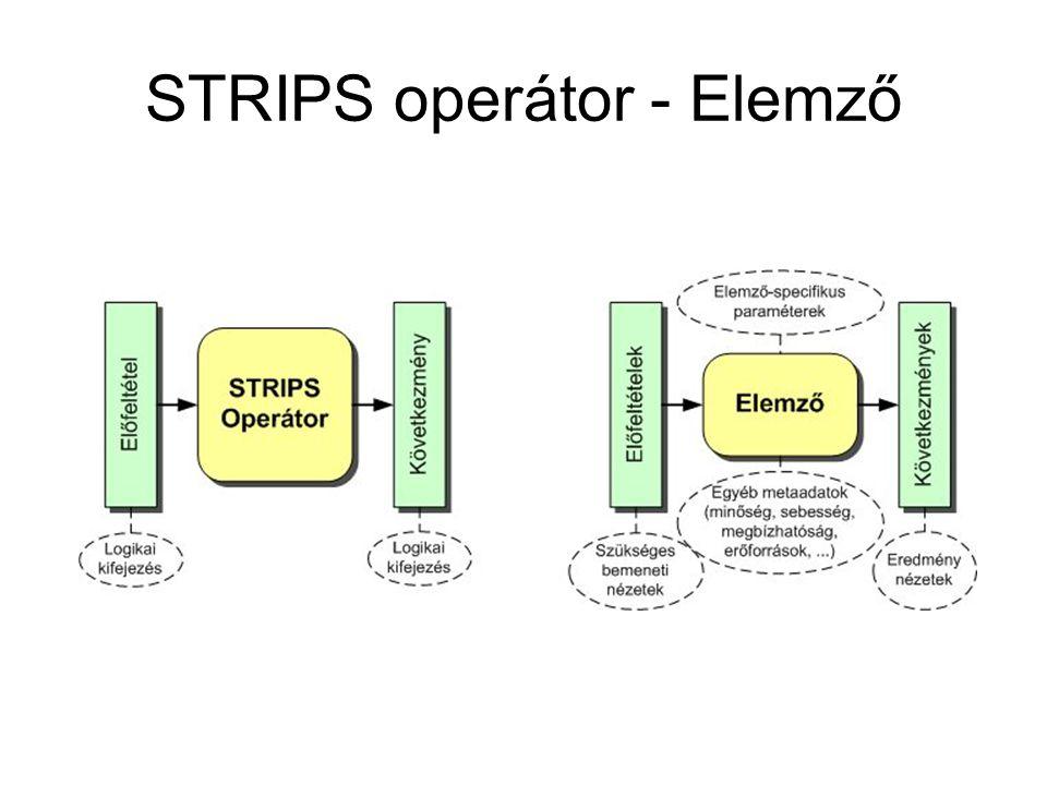 STRIPS operátor - Elemző