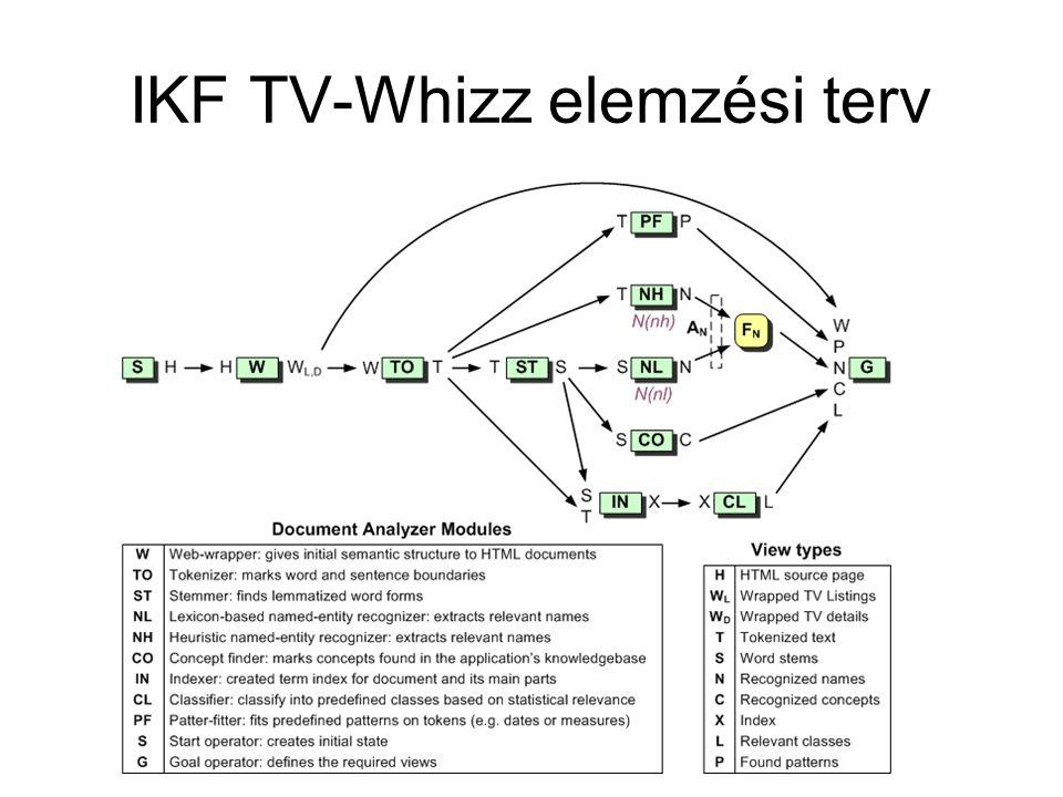 IKF TV-Whizz elemzési terv