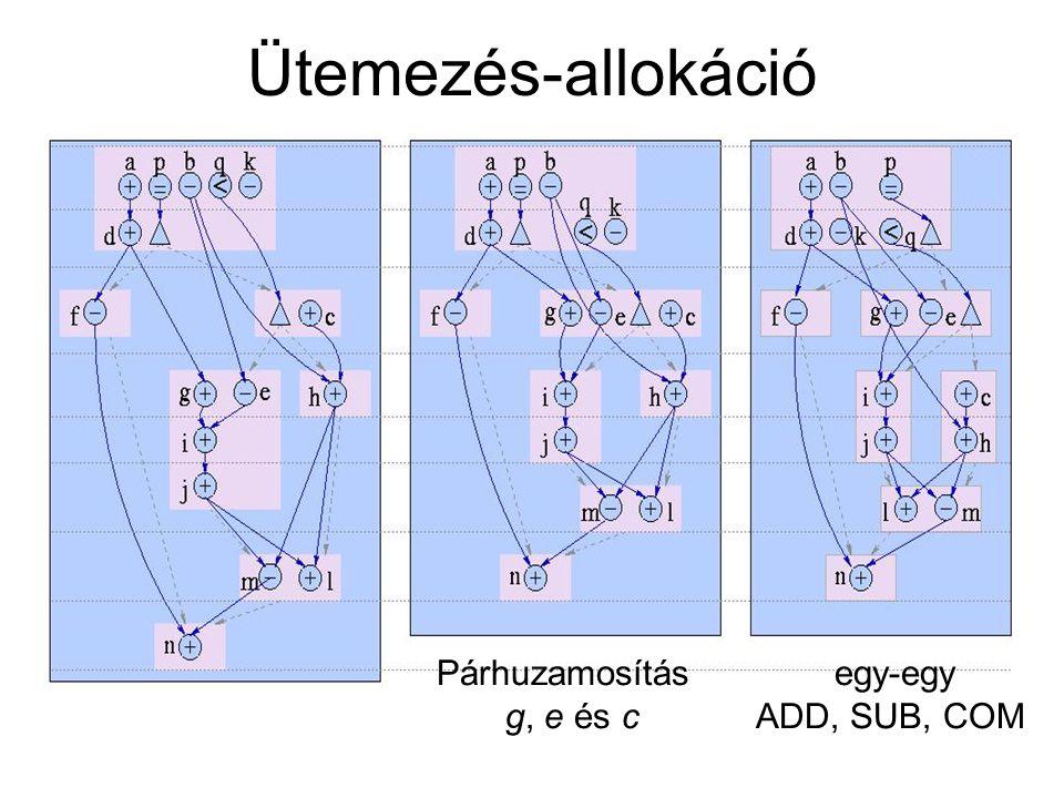 Ütemezés-allokáció egy-egy ADD, SUB, COM Párhuzamosítás g, e és c