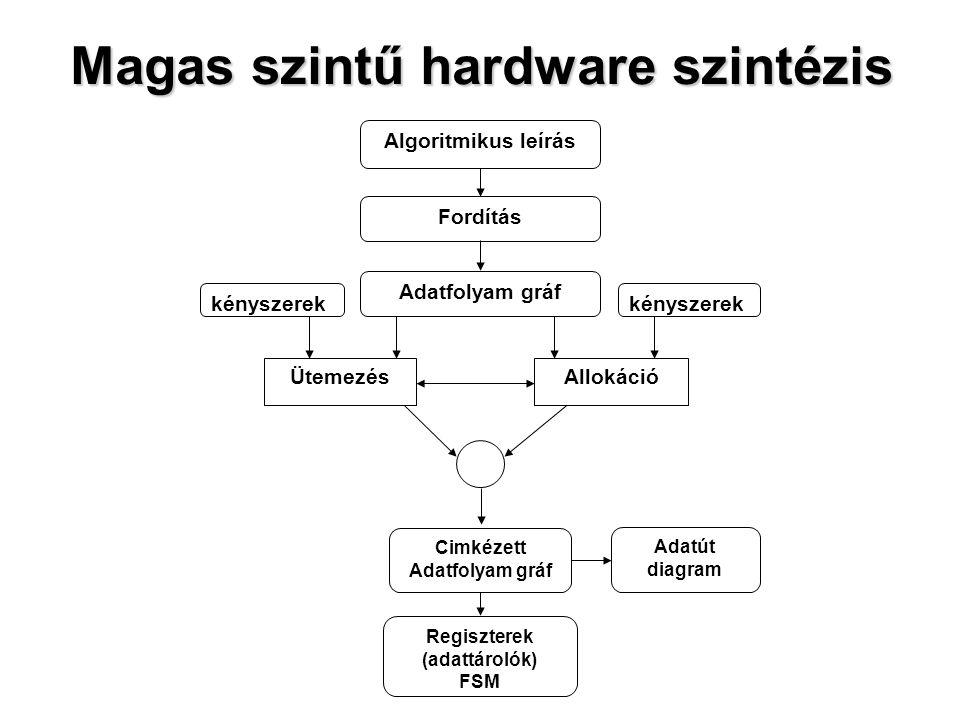Hierarchikus Task Gráf (HTG)